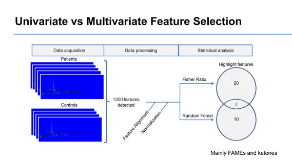 unibariate & multivariate