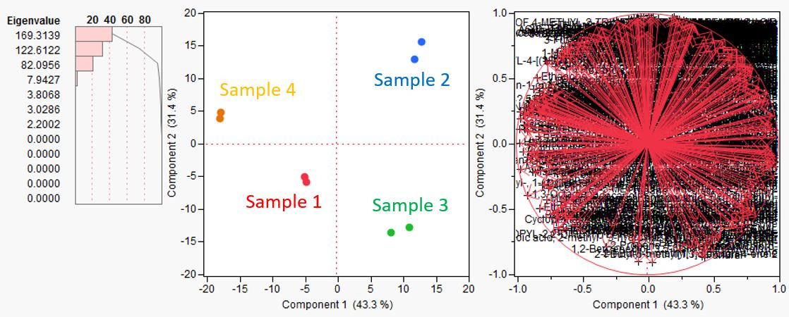 図4:主成分分析結果
