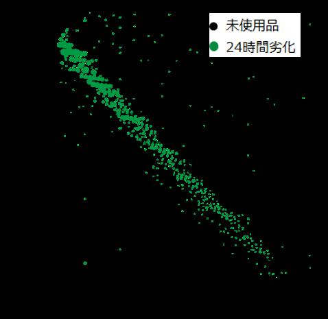図11:MALDI-TOFMS分析結果のKMDプロット