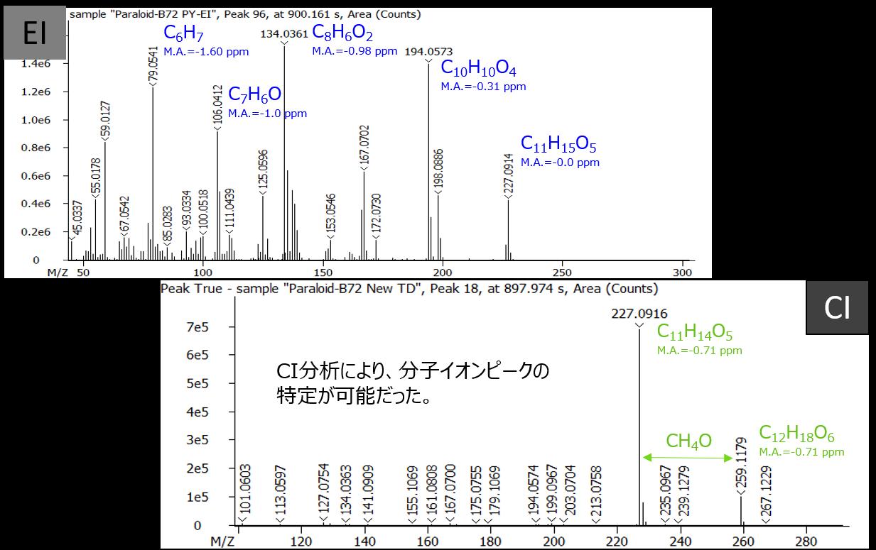 図6:劣化により減少した▼ピークの精密質量マススペクトルと各イオンの組成式