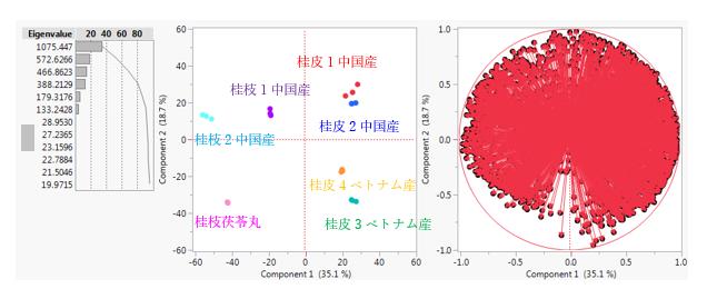図3 主成分分析結果