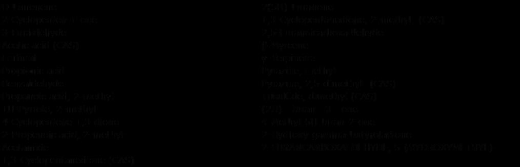 表2.オレンジジュースのレトロネーザルアロマから検出された化合物 (化合物名はライブラリ検索結果1位のものです。)